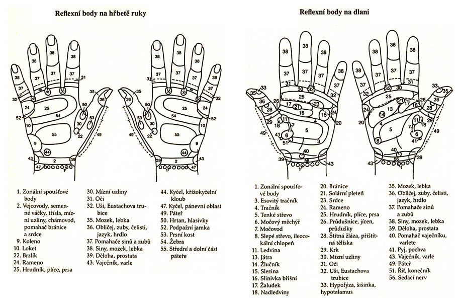 akupresurní body na ruce